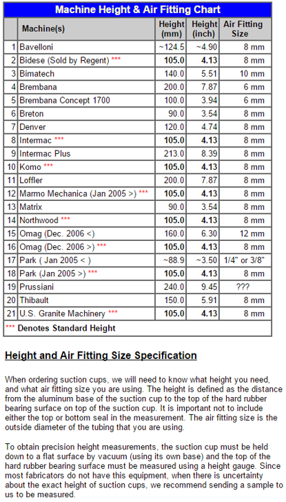 heights and air fittings specification help sheet